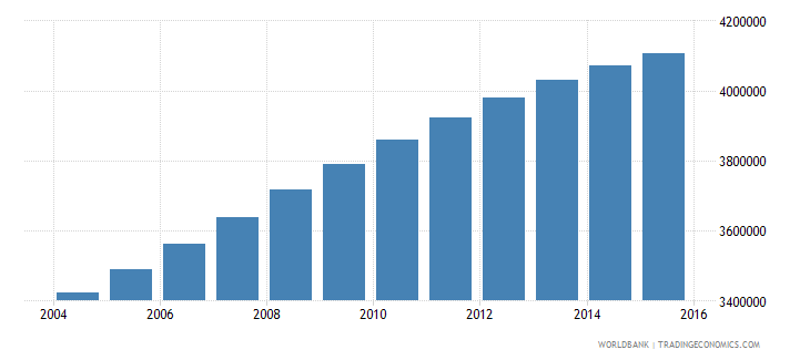 iraq population ages 10 14 total wb data