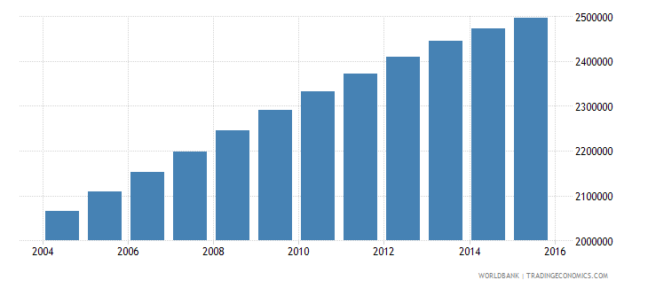 iraq population ages 10 15 male wb data