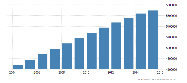 iraq population ages 10 16 total wb data