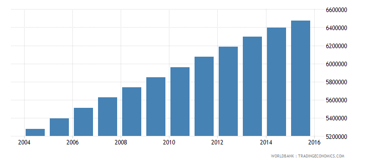 iraq population ages 10 17 total wb data