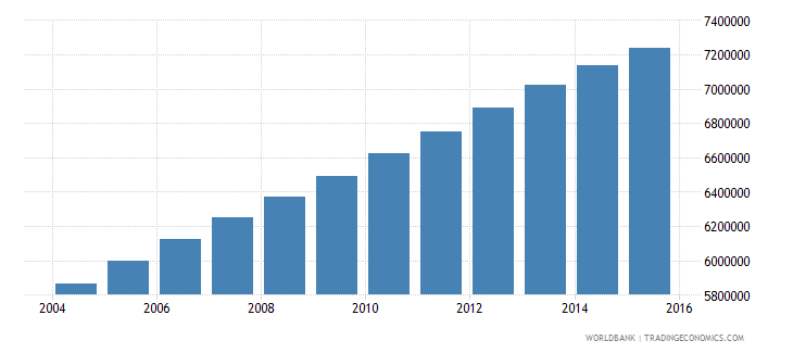 iraq population ages 10 18 total wb data