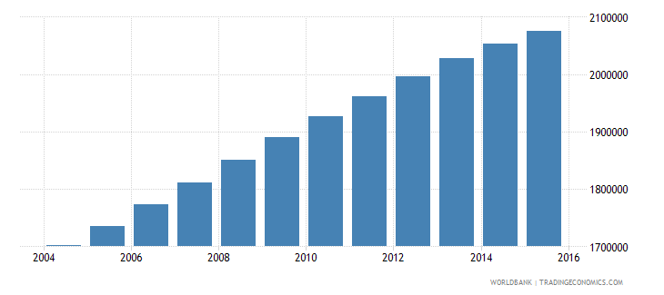 iraq population ages 11 15 male wb data