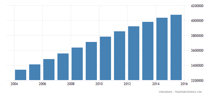 iraq population ages 11 15 total wb data