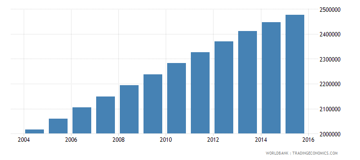 iraq population ages 11 16 male wb data