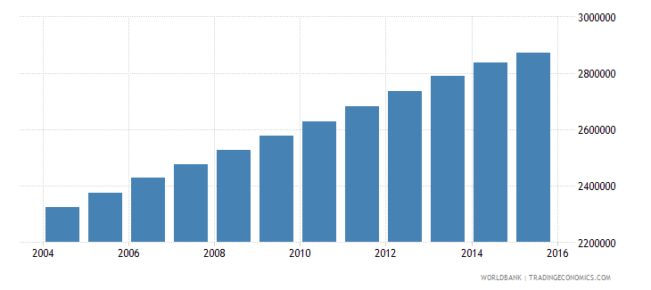iraq population ages 11 17 male wb data