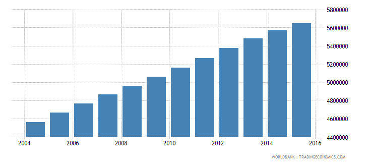 iraq population ages 11 17 total wb data