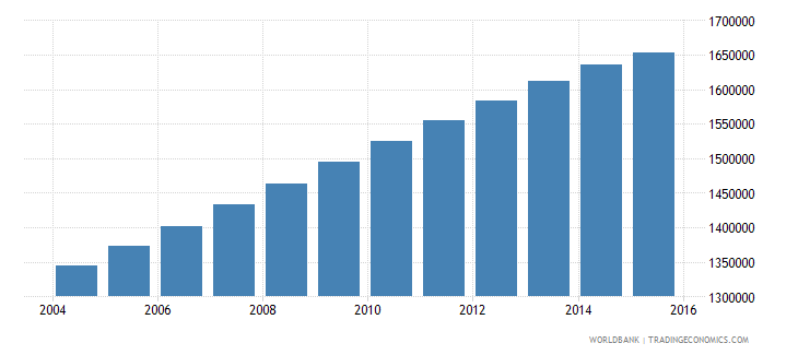 iraq population ages 12 15 male wb data
