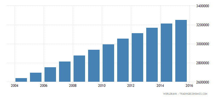 iraq population ages 12 15 total wb data
