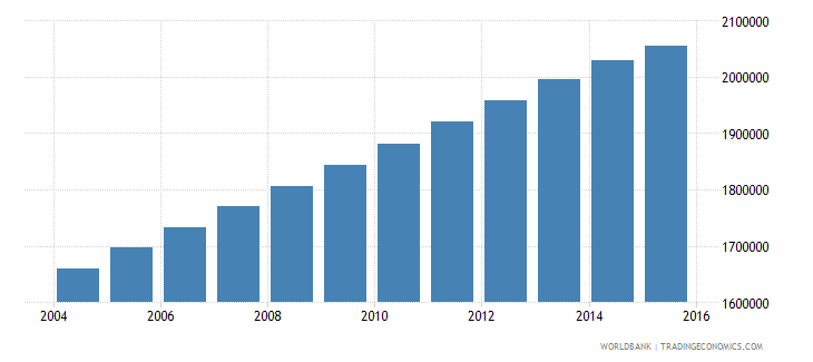iraq population ages 12 16 male wb data