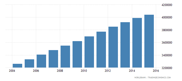 iraq population ages 12 16 total wb data