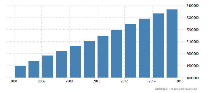 iraq population ages 12 17 female wb data