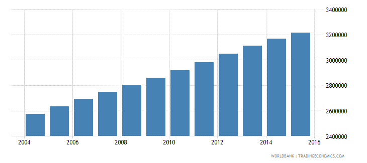 iraq population ages 13 16 total wb data