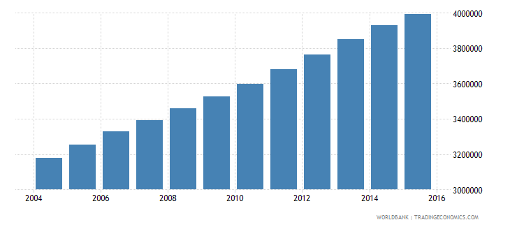 iraq population ages 13 17 total wb data