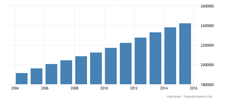 iraq population ages 13 18 male wb data