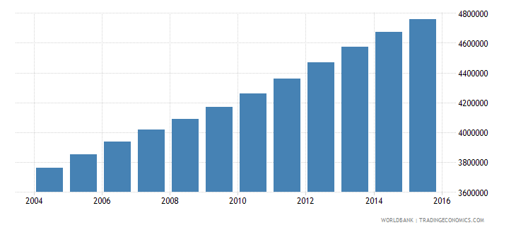 iraq population ages 13 18 total wb data