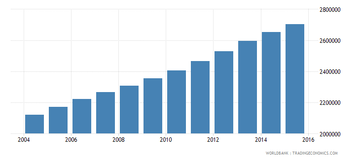 iraq population ages 13 19 female wb data