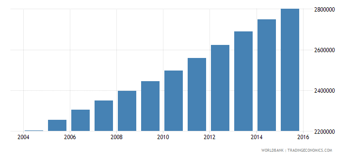iraq population ages 13 19 male wb data