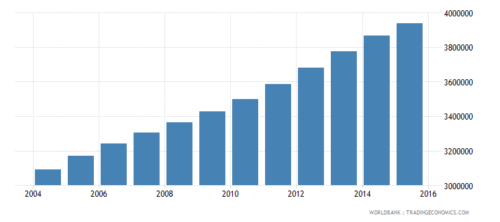 iraq population ages 14 18 total wb data