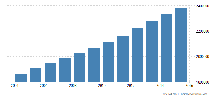 iraq population ages 14 19 male wb data