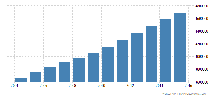 iraq population ages 14 19 total wb data