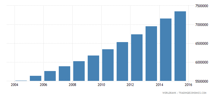 iraq population ages 15 24 total wb data