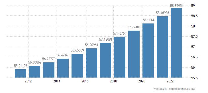 iraq population ages 15 64 percent of total wb data