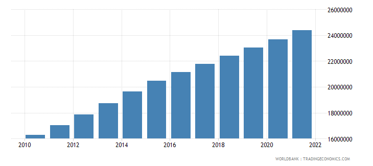 iraq population ages 15 64 total wb data