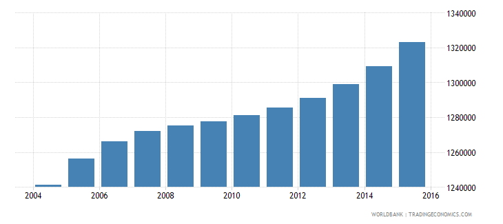 iraq population ages 3 5 male wb data