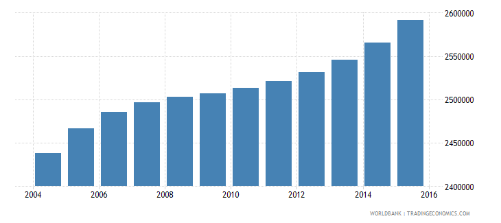 iraq population ages 3 5 total wb data