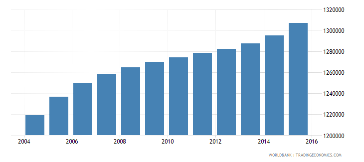 iraq population ages 4 6 male wb data