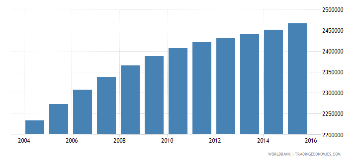 iraq population ages 5 10 female wb data