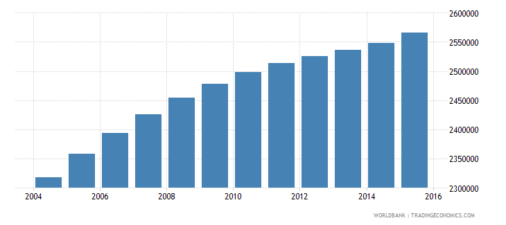 iraq population ages 5 10 male wb data