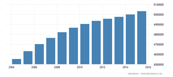 iraq population ages 5 10 total wb data