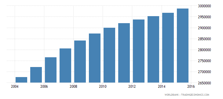 iraq population ages 5 11 male wb data