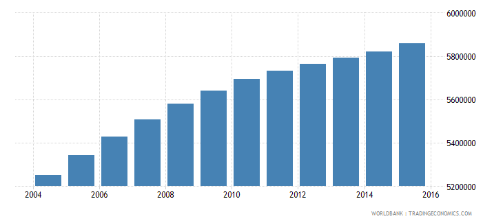 iraq population ages 5 11 total wb data
