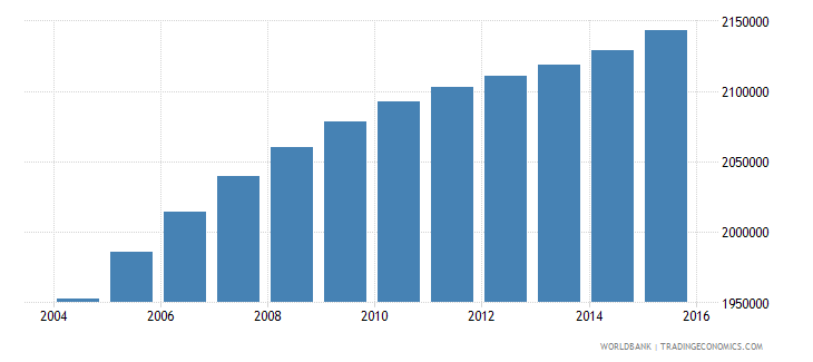 iraq population ages 5 9 male wb data