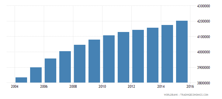 iraq population ages 5 9 total wb data
