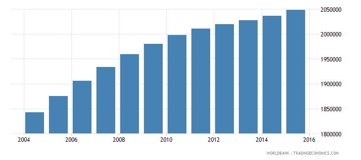 iraq population ages 6 10 female wb data