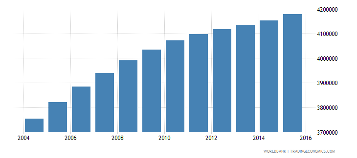 iraq population ages 6 10 total wb data