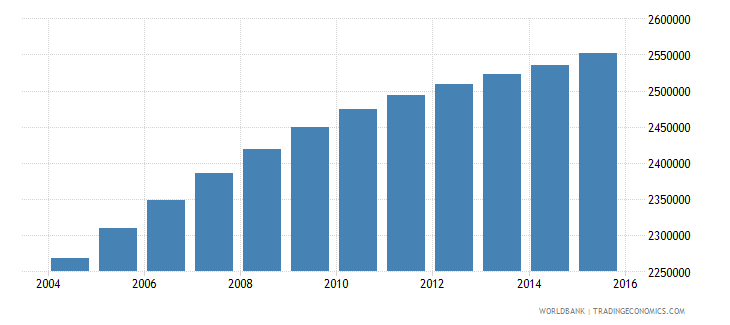 iraq population ages 6 11 male wb data