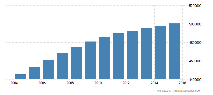 iraq population ages 6 11 total wb data