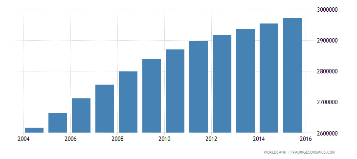 iraq population ages 6 12 male wb data