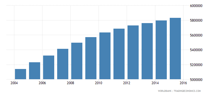 iraq population ages 6 12 total wb data