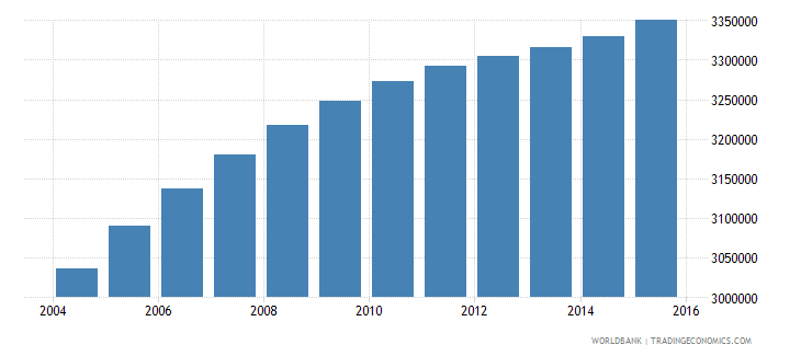 iraq population ages 6 9 total wb data