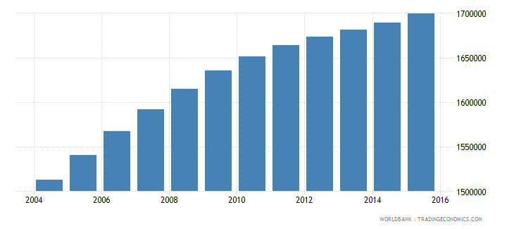 iraq population ages 7 10 male wb data