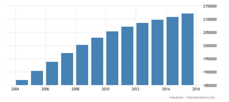 iraq population ages 7 11 male wb data