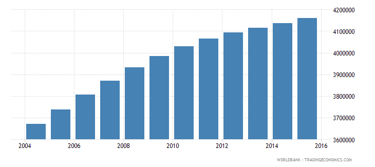 iraq population ages 7 11 total wb data
