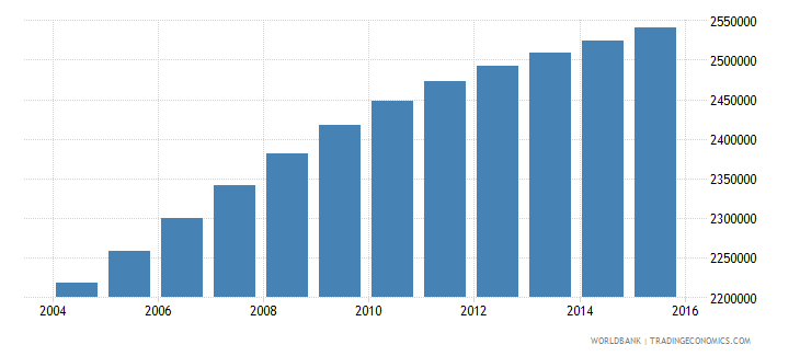iraq population ages 7 12 male wb data