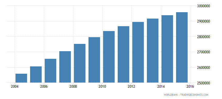 iraq population ages 7 13 male wb data