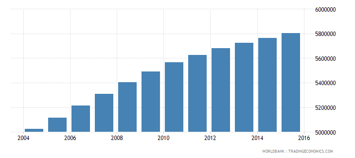 iraq population ages 7 13 total wb data